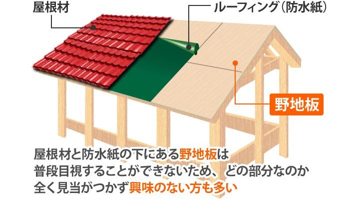 屋根材と防水紙の下にある野地板の図