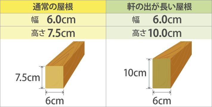 重い屋根材、瓦屋根の場合の垂木の幅と高さ
