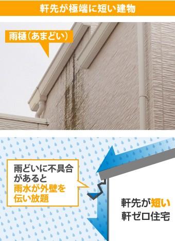 軒先が極端に短い建物の雨水の動き
