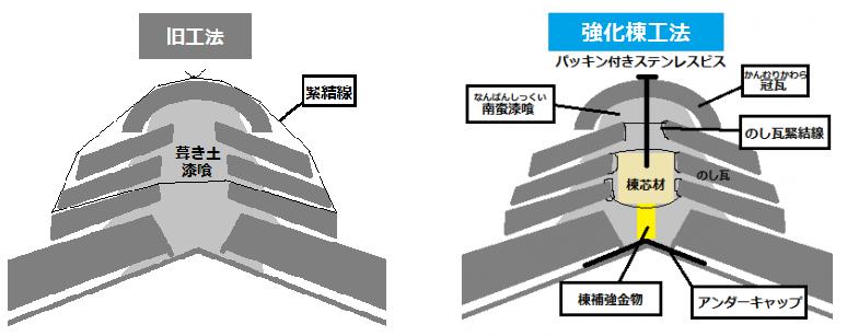 旧工法と強化棟工法の棟の違い