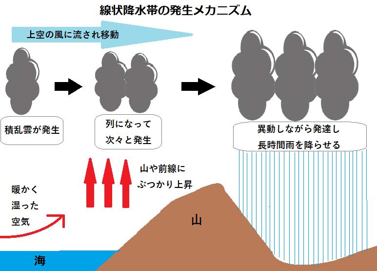 線状降水帯メカニズム