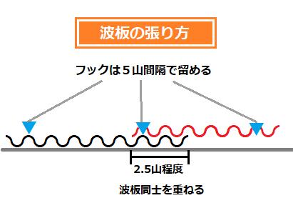 波板の説明