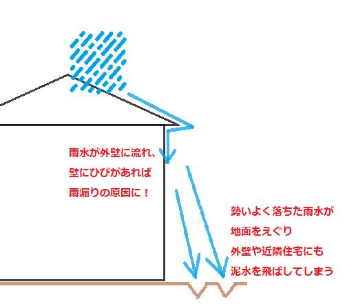 雨樋がないとどうなるのか