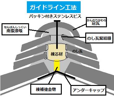 ガイドライン工法 棟の断面図