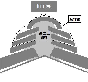 旧工法 棟の断面図