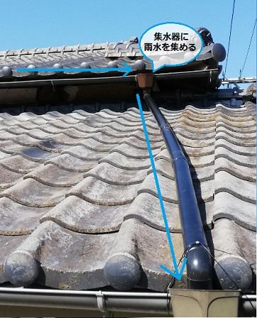 雨樋の役割 軒樋 這樋 集水器