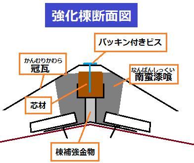 菊陽町で漆喰の劣化により歪んだ棟瓦の取り直し工事を行いました