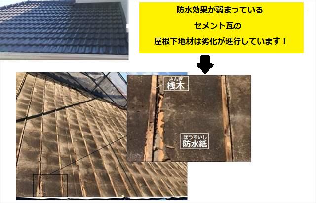 屋根下地材 経年劣化 セメント瓦